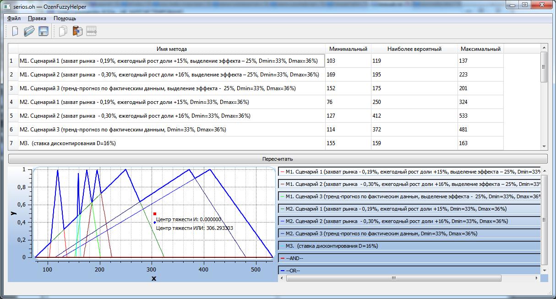 программа согласования результатов оценки с помощью нечеткой логики REVARES