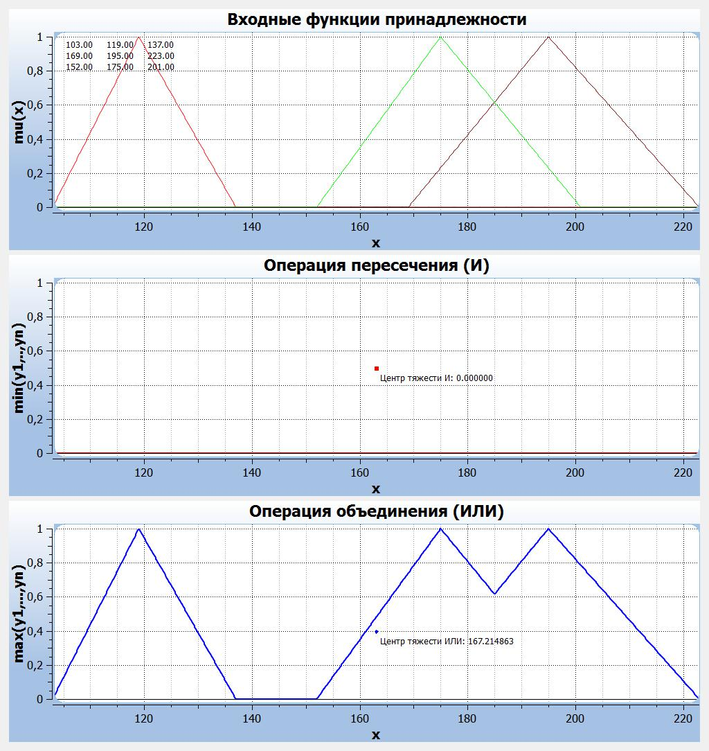 модель №1, ти метода, с помощью программы согласования результатов оценки REVARES