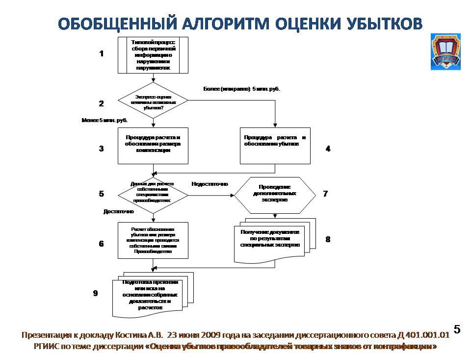 Доклад Костина А В на защите диссертации ОЦЕНКА УБЫТКОВ  Слайд 5
