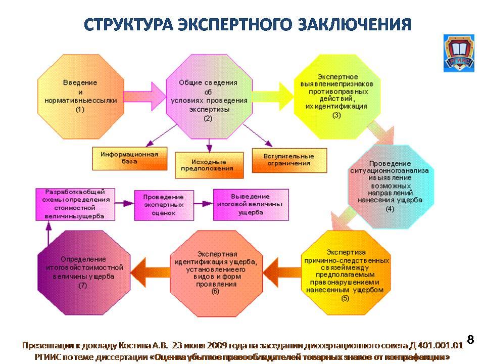 Доклад Костина А В на защите диссертации ОЦЕНКА УБЫТКОВ  Слайд 8