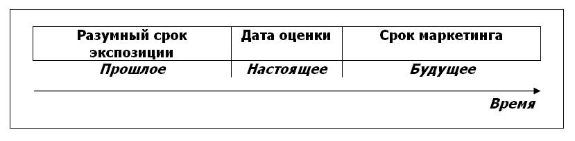 срок экспозиции