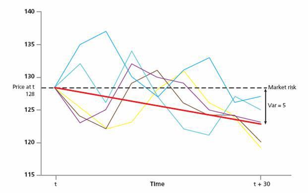 график иллюстрирует различие между неопределённости оценки и риском рынка